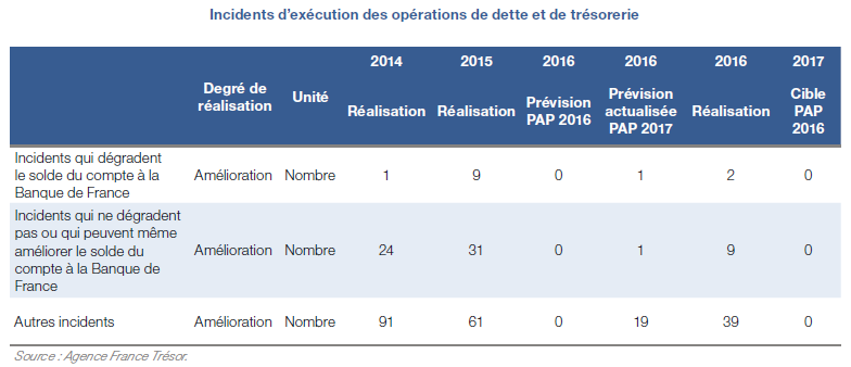 2016_2_Incidents execution.png